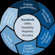 Program Evaluation Cycle from the CDC