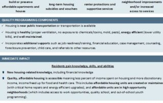 Affordable Housing Impact Statement that allows nonprofit leaders to confidently talk about the long-term and community-level impact their evidence-based programming, evidence-informed programming, or best practice programming is having; these long-term impacts include short-term outcomes, medium-term outcomes, and long-term outcomes
